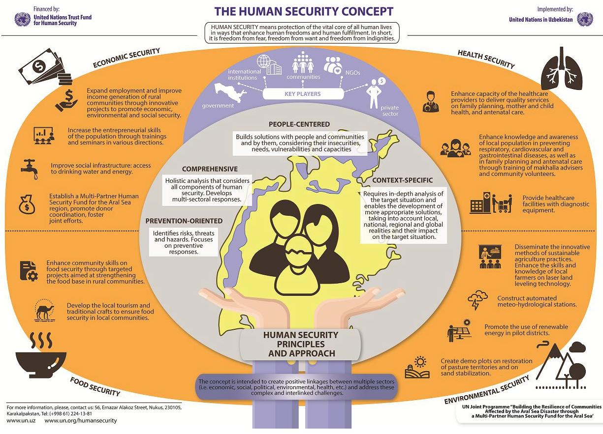 Human security